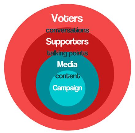CampaignCircleSquare